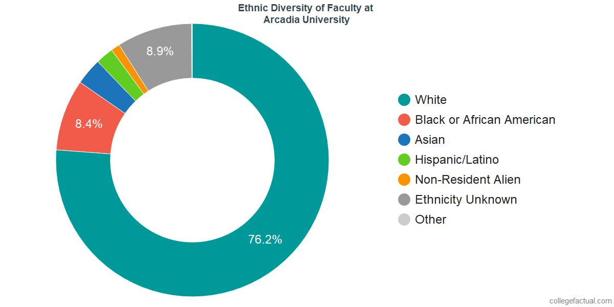 Ethnic Diversity of Faculty at Arcadia University