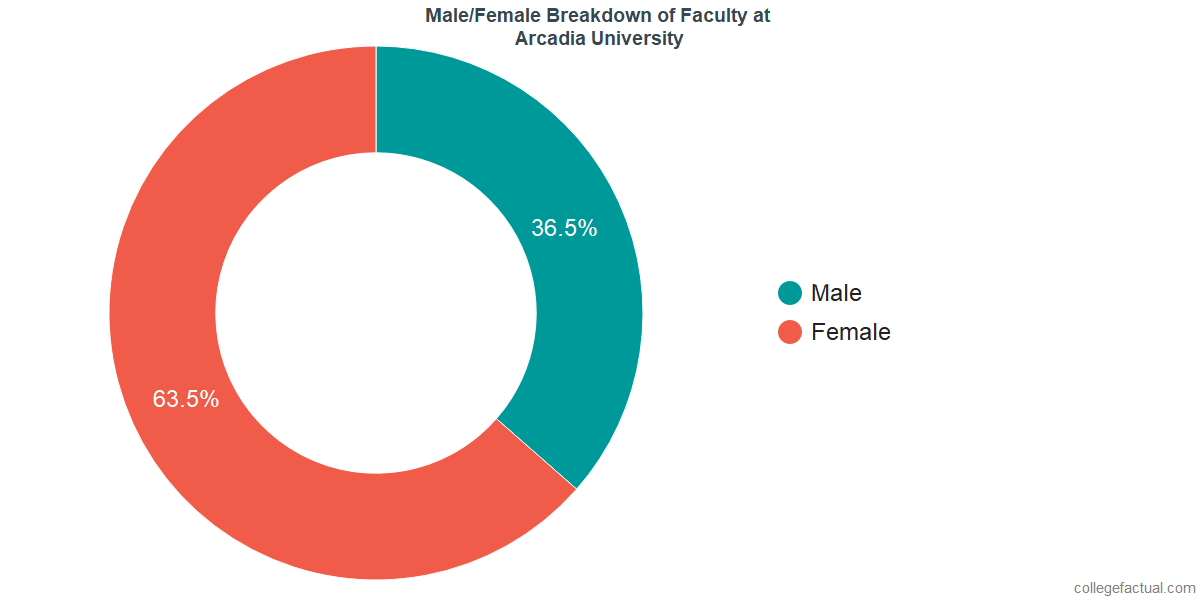 Male/Female Diversity of Faculty at Arcadia University