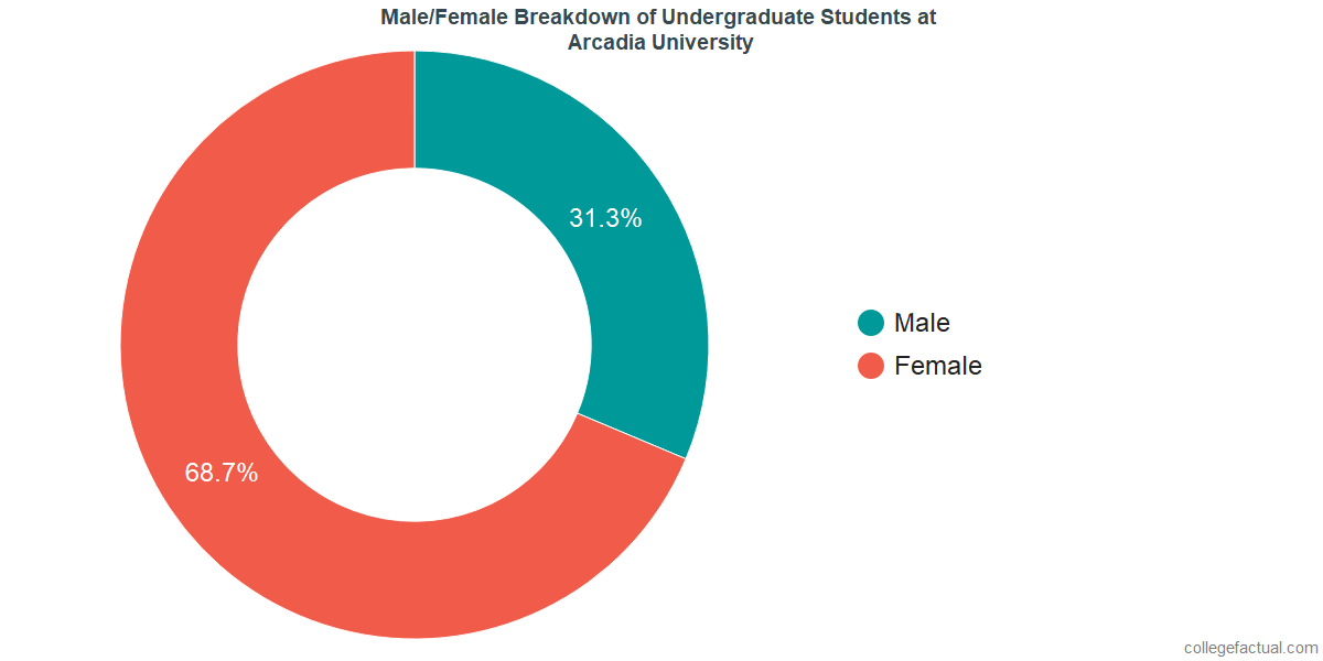 Male/Female Diversity of Undergraduates at Arcadia University