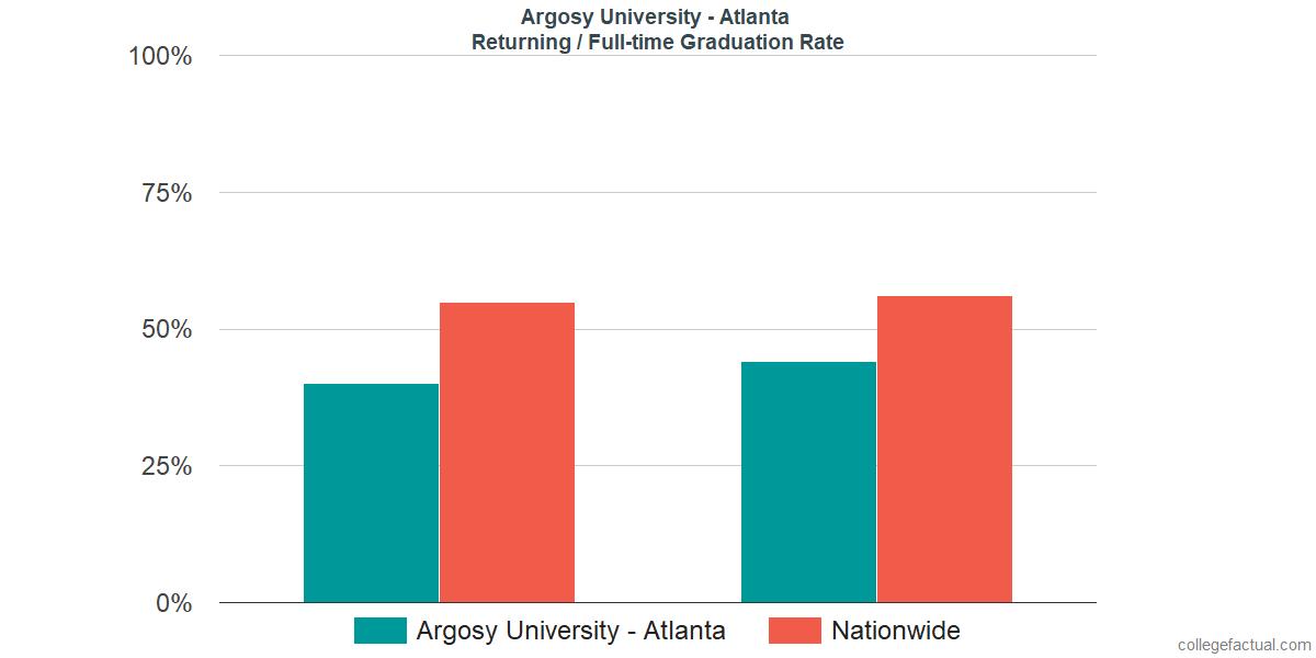 Graduation rates for returning / full-time students at Argosy University - Atlanta