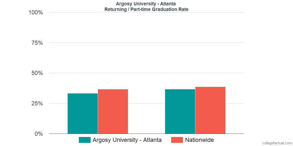 Graduation rates for returning / part-time students at Argosy University - Atlanta