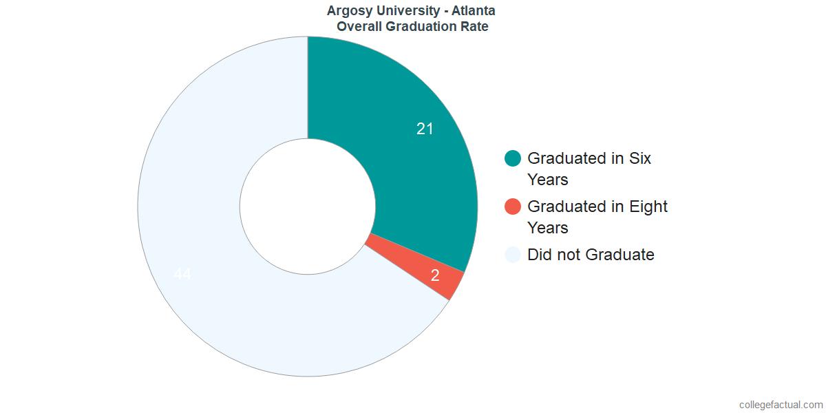 Undergraduate Graduation Rate at Argosy University - Atlanta