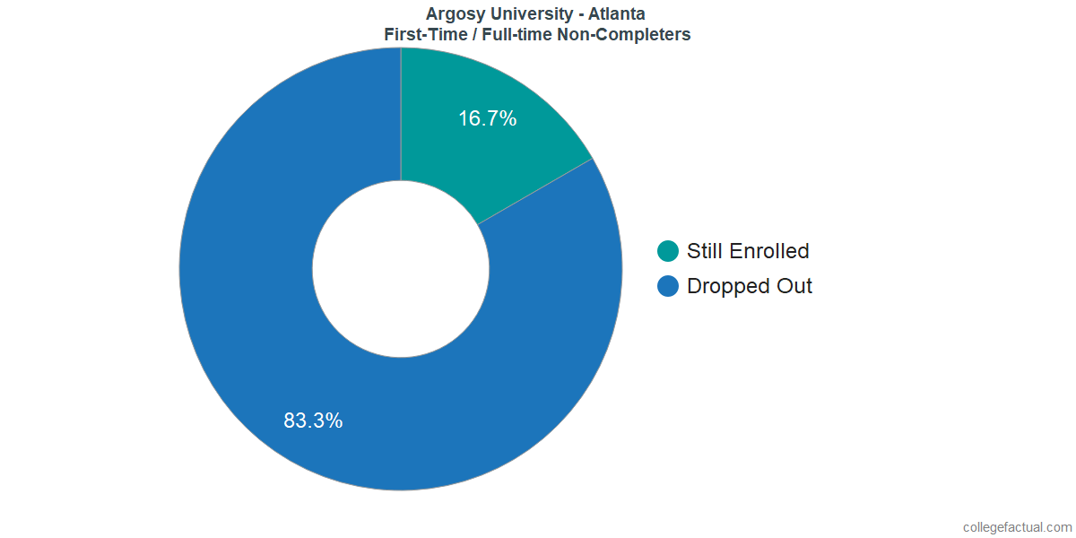 Non-completion rates for first-time / full-time students at Argosy University - Atlanta