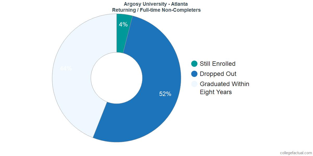 Non-completion rates for returning / full-time students at Argosy University - Atlanta