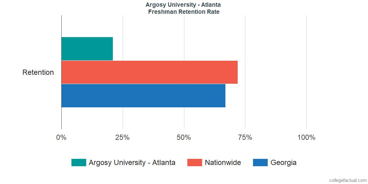 Freshman Retention Rate at Argosy University - Atlanta