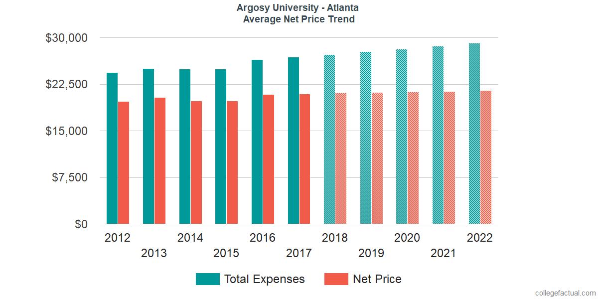 Net Price Trends at Argosy University - Atlanta