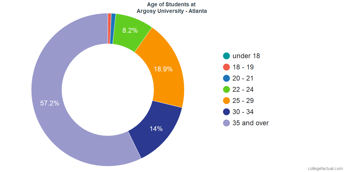 Age of Undergraduates at Argosy University - Atlanta