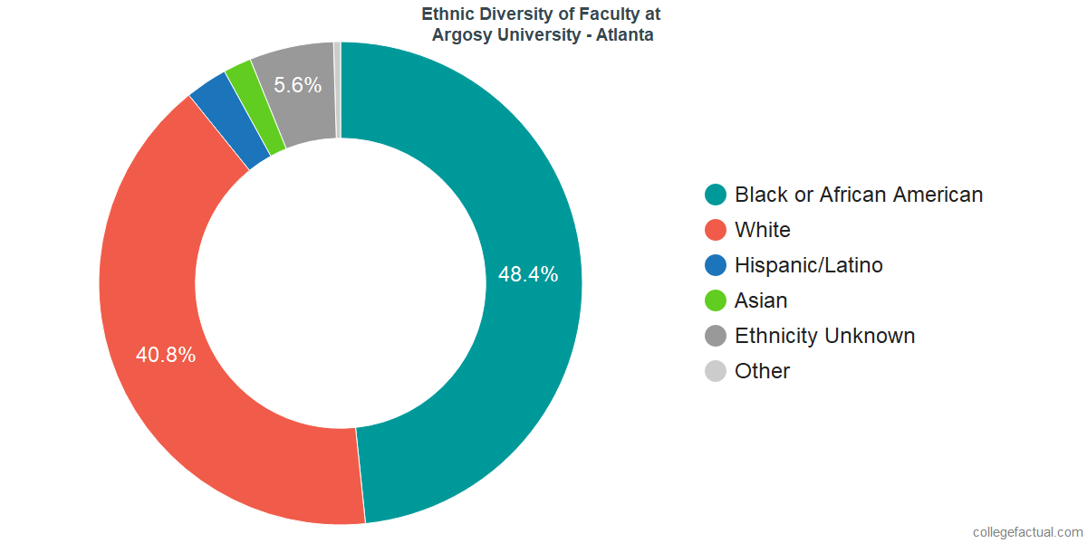 Ethnic Diversity of Faculty at Argosy University - Atlanta