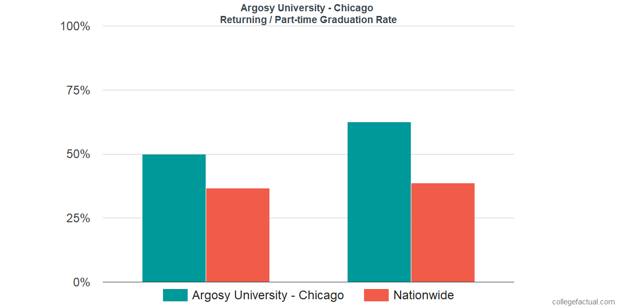 Graduation rates for returning / part-time students at Argosy University - Chicago