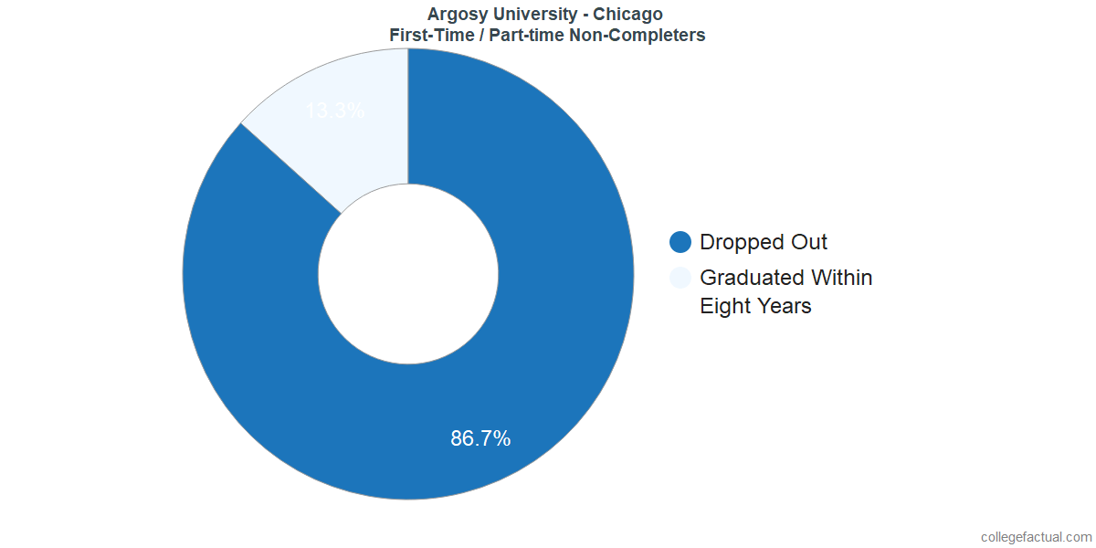 Non-completion rates for first-time / part-time students at Argosy University - Chicago