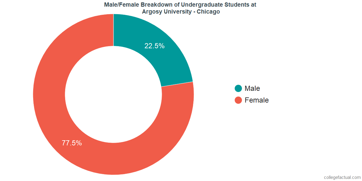 Male/Female Diversity of Undergraduates at Argosy University - Chicago