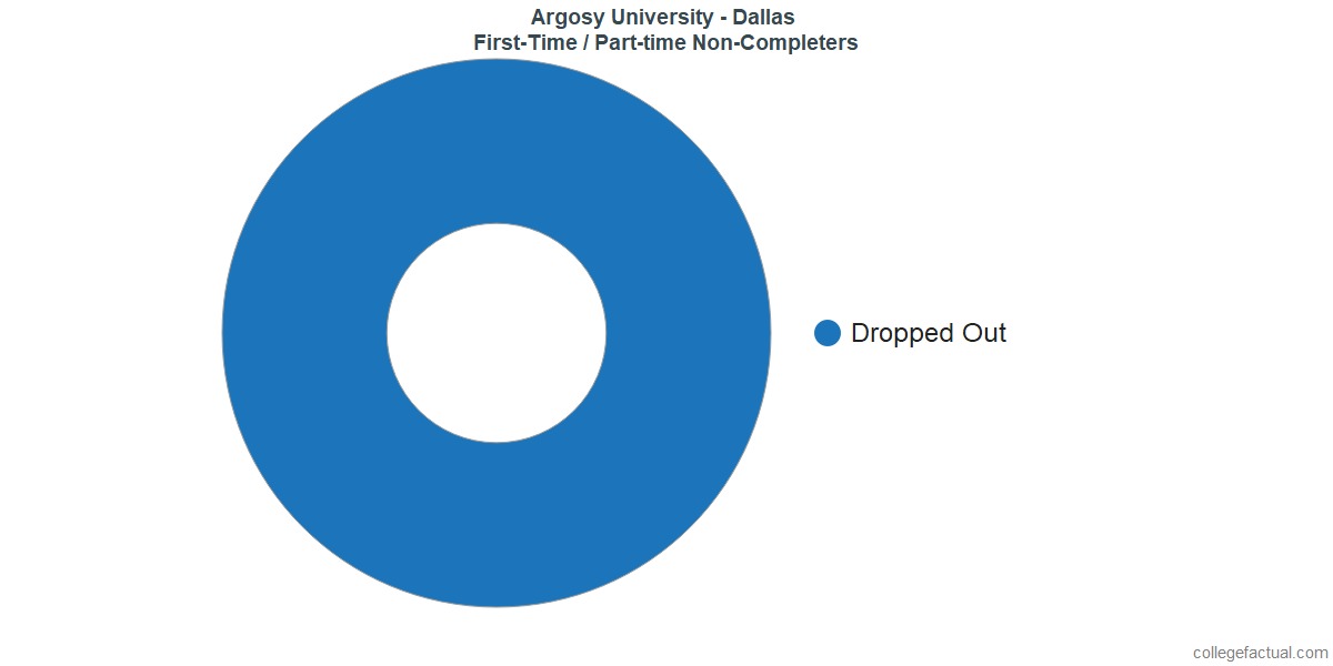 Non-completion rates for first-time / part-time students at Argosy University - Dallas