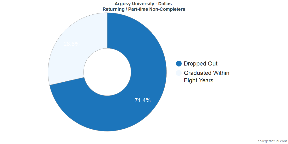 Non-completion rates for returning / part-time students at Argosy University - Dallas