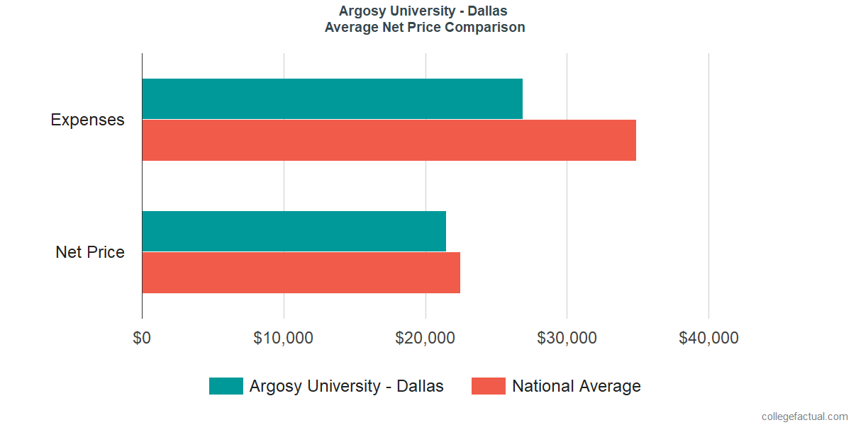 Net Price Comparisons at Argosy University - Dallas