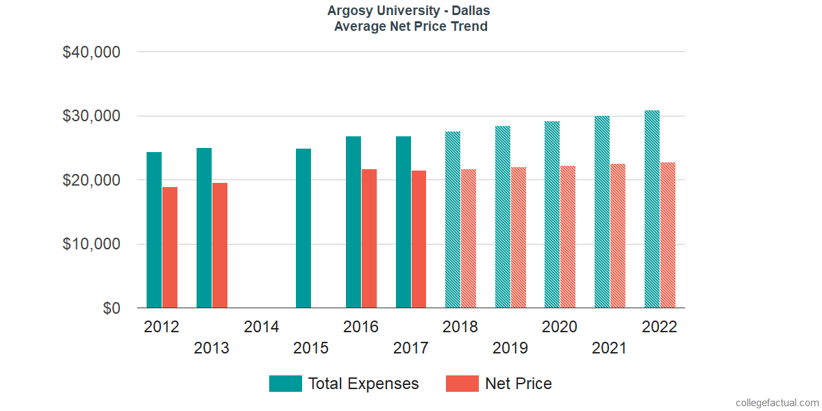 Net Price Trends at Argosy University - Dallas