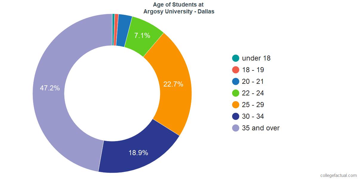 Undergraduate Age Diversity at Argosy University - Dallas