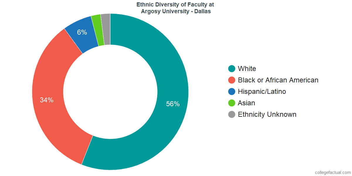 Ethnic Diversity of Faculty at Argosy University - Dallas