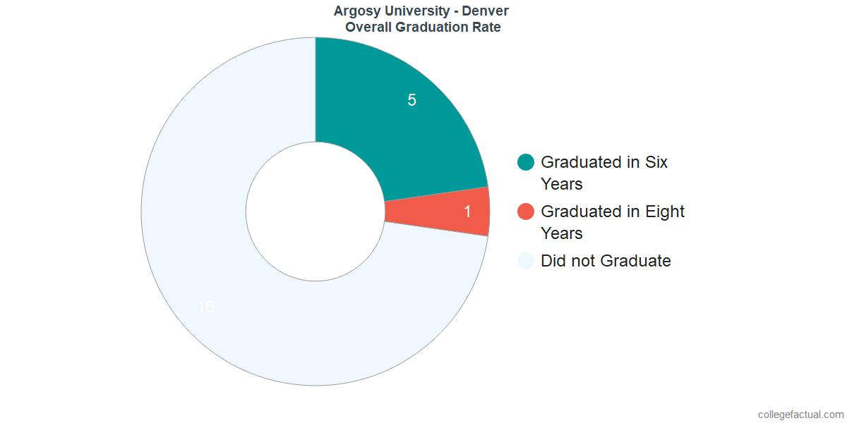 Undergraduate Graduation Rate at Argosy University - Denver