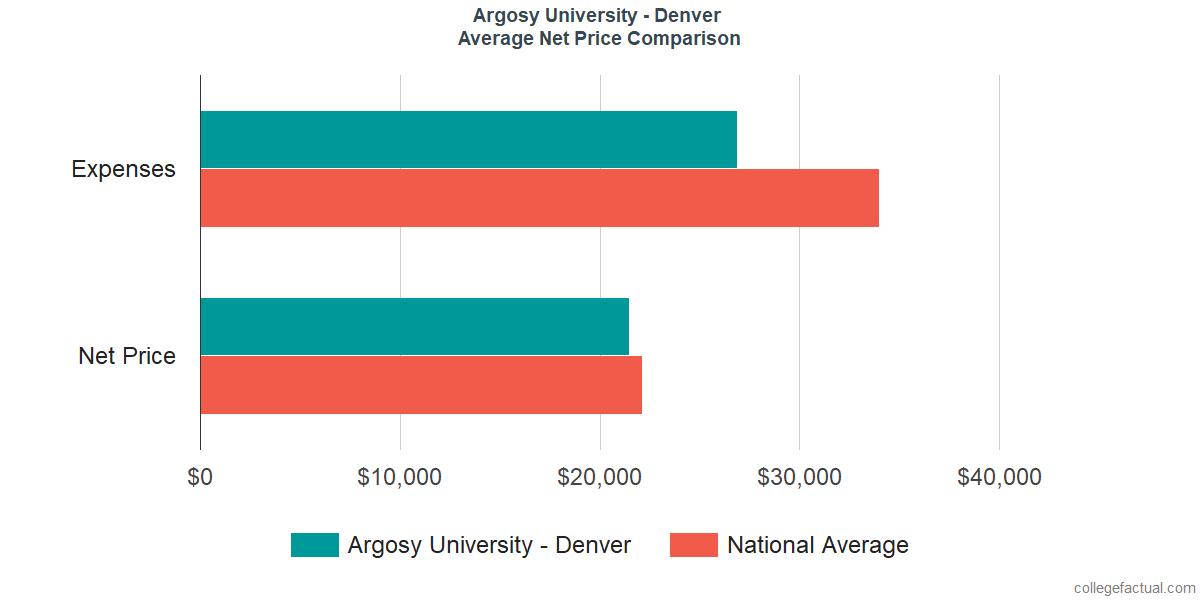 Net Price Comparisons at Argosy University - Denver
