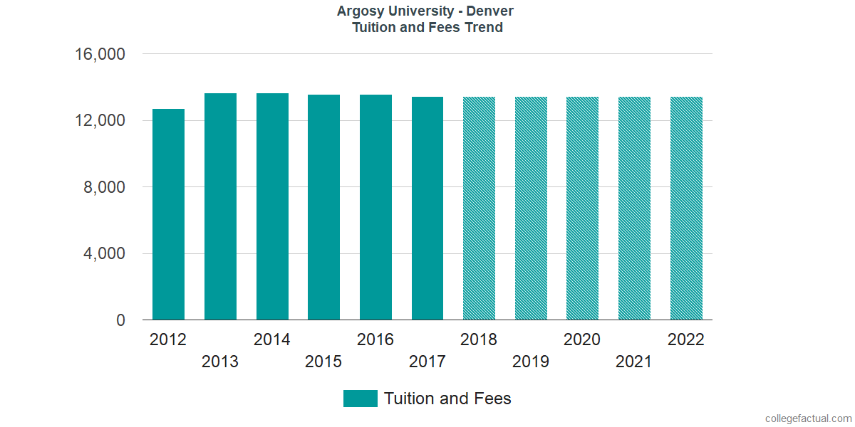 Tuition and Fees Trends at Argosy University - Denver