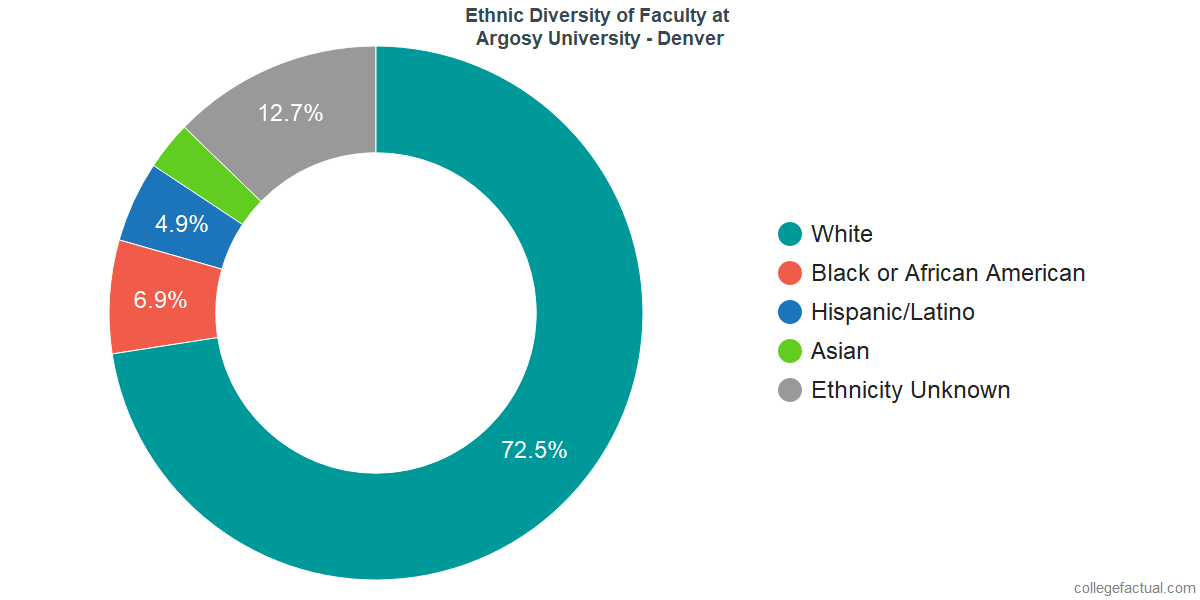 Ethnic Diversity of Faculty at Argosy University - Denver