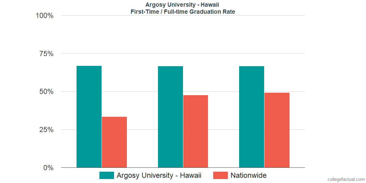 Graduation rates for first-time / full-time students at Argosy University - Hawaii