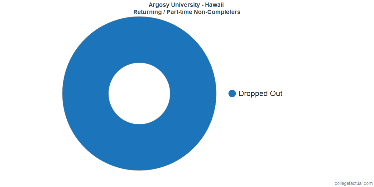 Non-completion rates for returning / part-time students at Argosy University - Hawaii