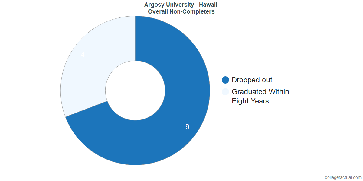 outcomes for students who failed to graduate from Argosy University - Hawaii