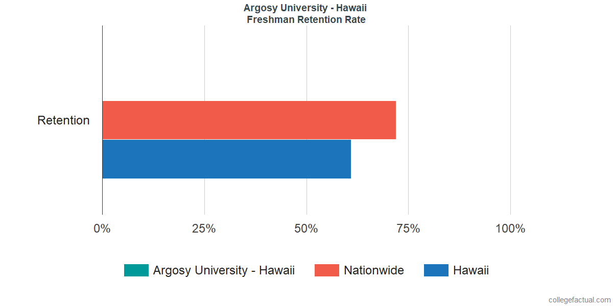 Freshman Retention Rate at Argosy University - Hawaii