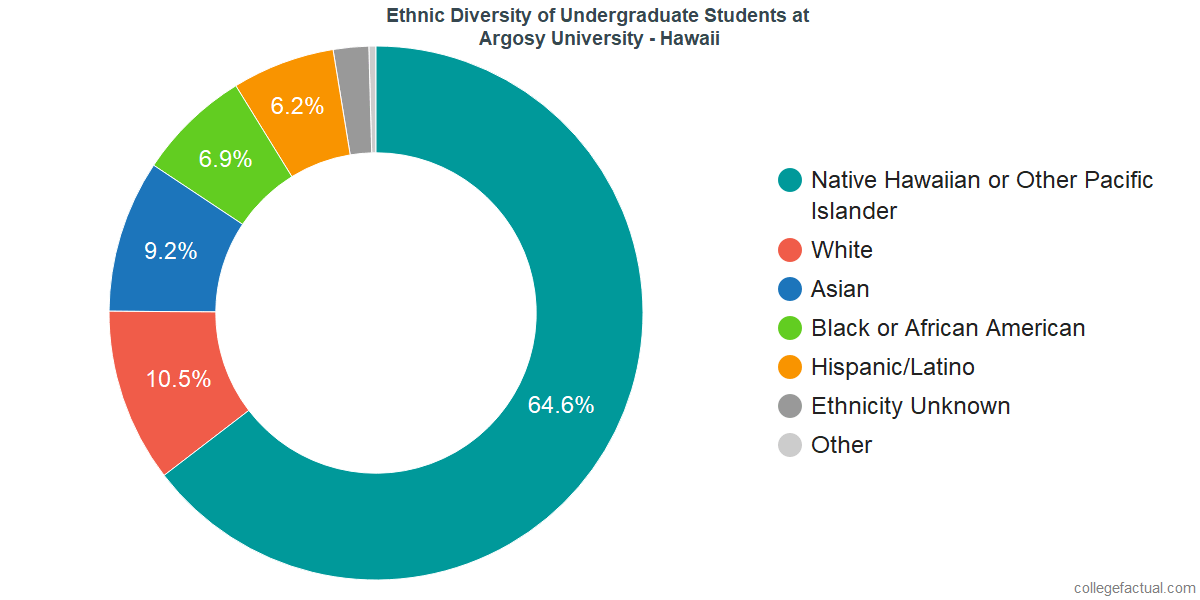 Ethnic Diversity of Undergraduates at Argosy University - Hawaii