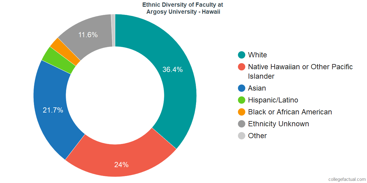 Ethnic Diversity of Faculty at Argosy University - Hawaii