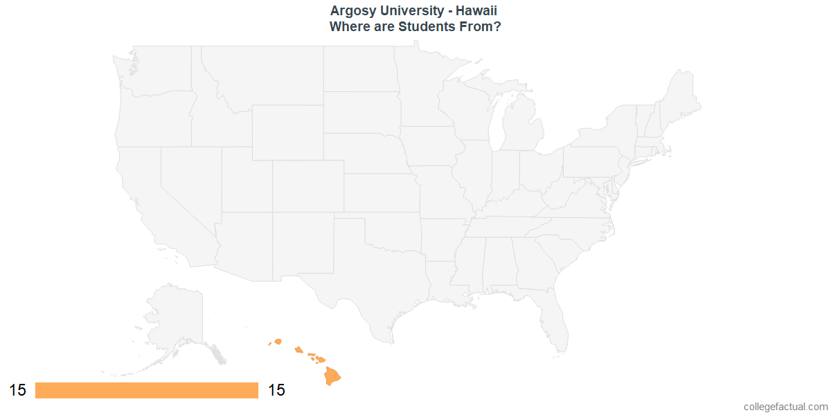 What States are Undergraduates at Argosy University - Hawaii From?