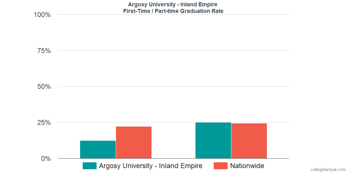 Graduation rates for first-time / part-time students at Argosy University - Inland Empire