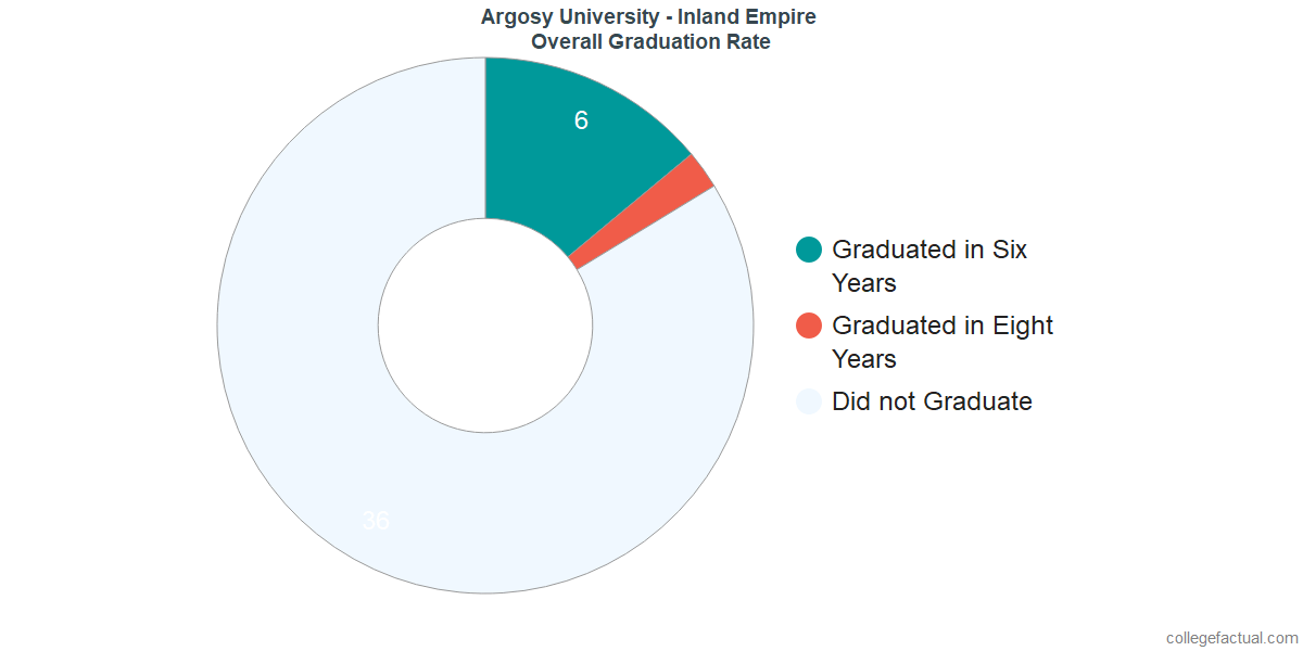 Undergraduate Graduation Rate at Argosy University - Inland Empire
