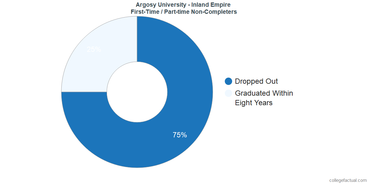 Non-completion rates for first-time / part-time students at Argosy University - Inland Empire