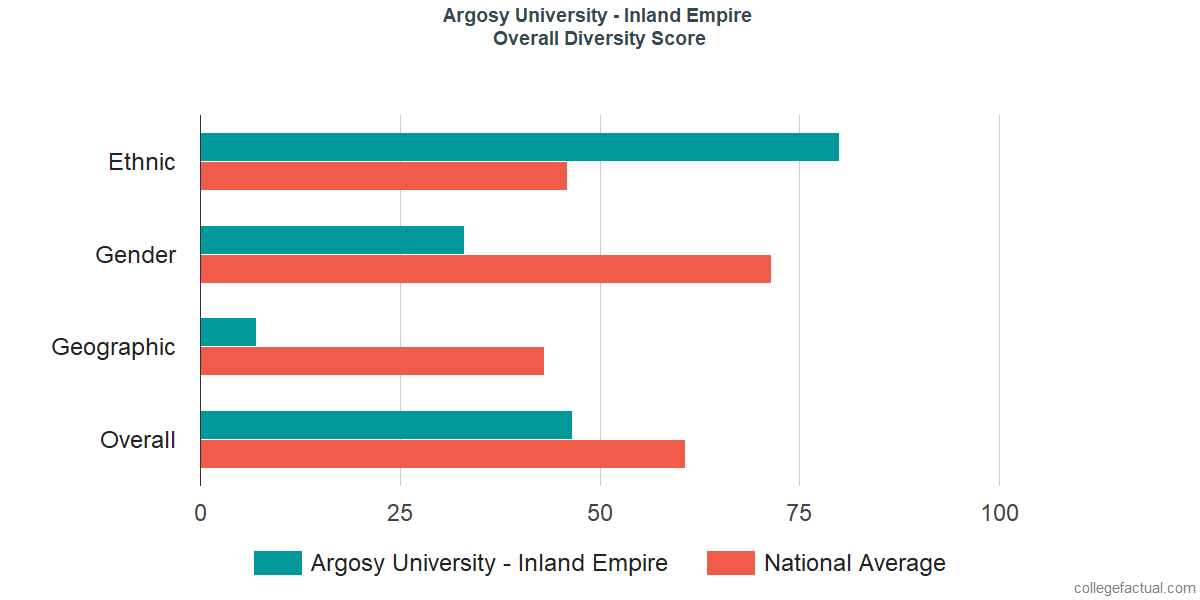 Overall Diversity at Argosy University - Inland Empire