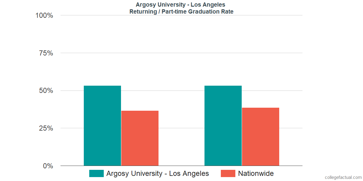 Graduation rates for returning / part-time students at Argosy University - Los Angeles