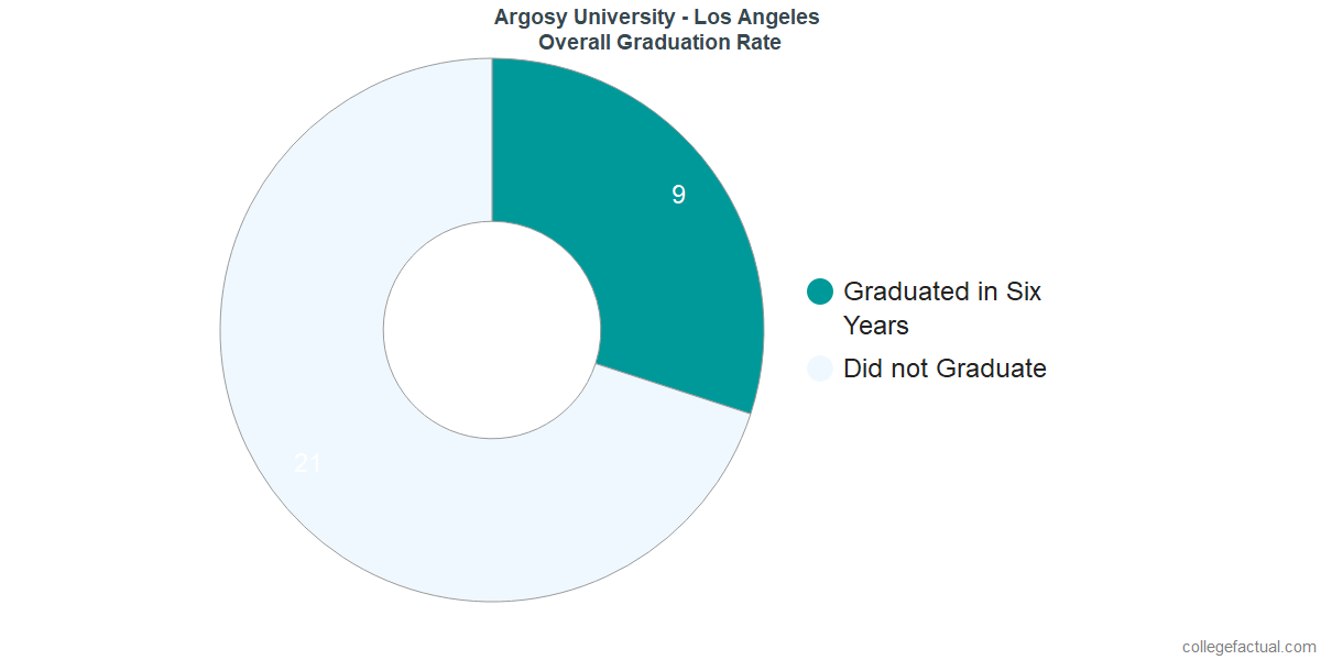 Undergraduate Graduation Rate at Argosy University - Los Angeles