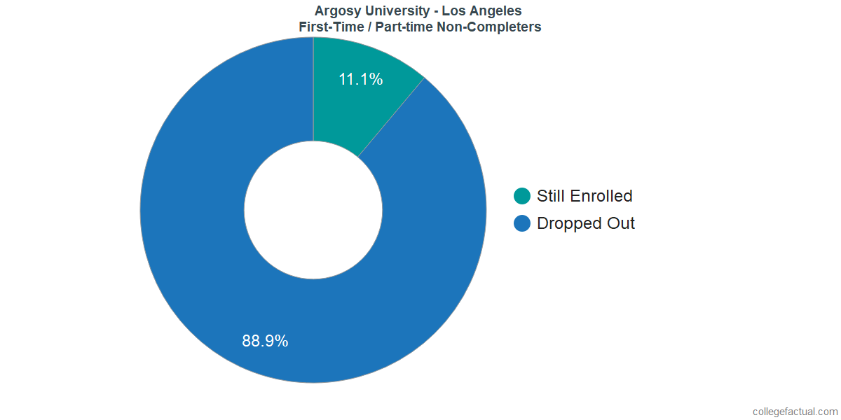 Non-completion rates for first time / part-time students at Argosy University - Los Angeles