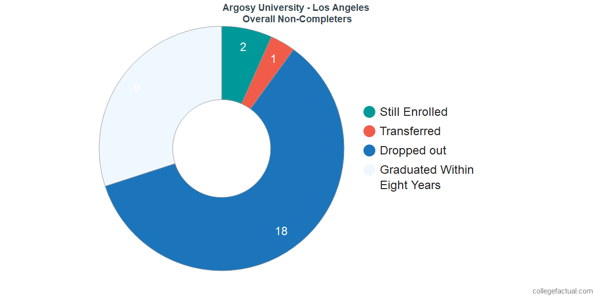 outcomes for students who failed to graduate from Argosy University - Los Angeles