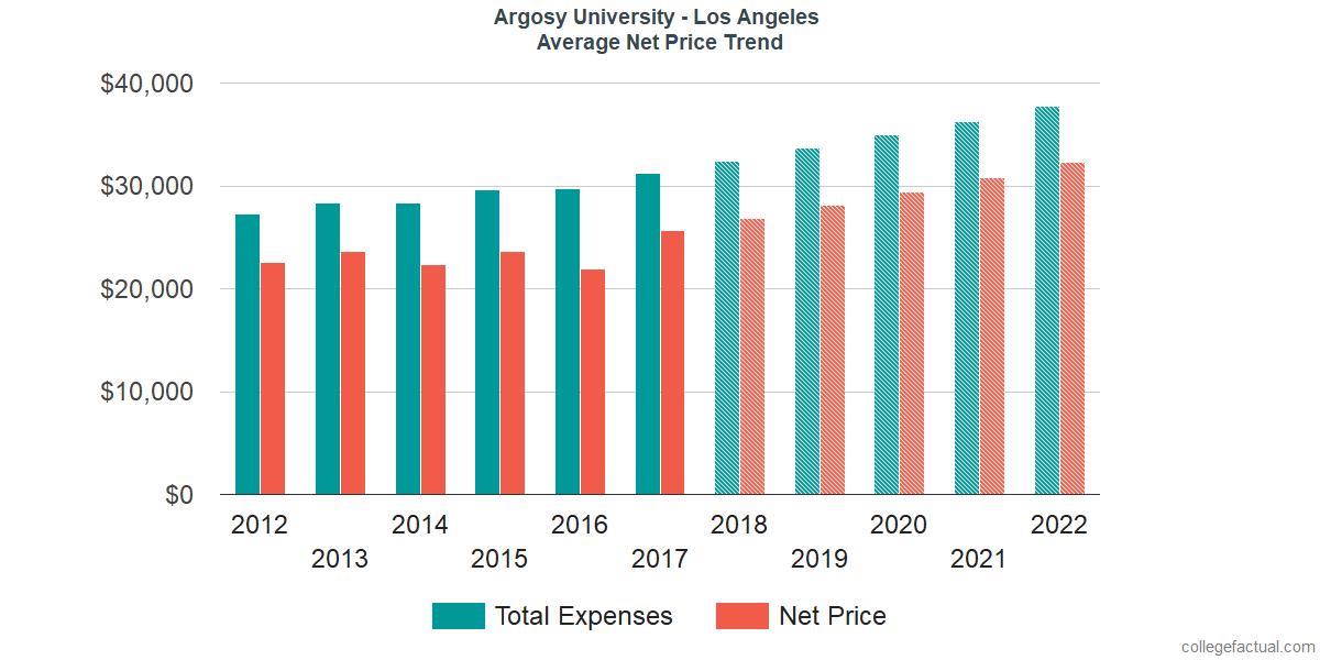 Net Price Trends at Argosy University - Los Angeles