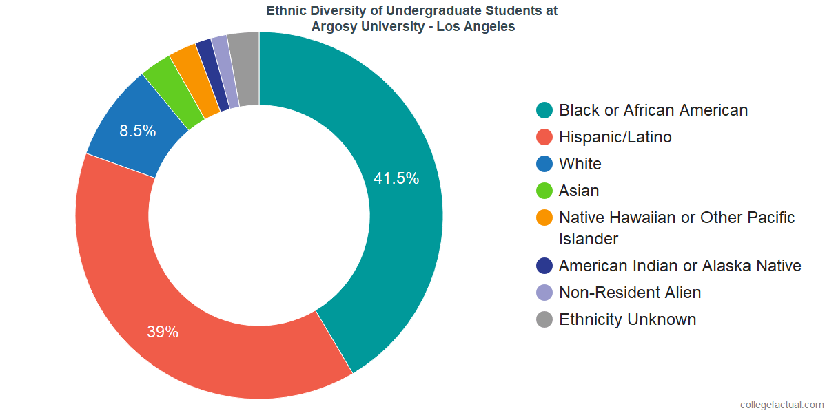 Ethnic Diversity of Undergraduates at Argosy University - Los Angeles