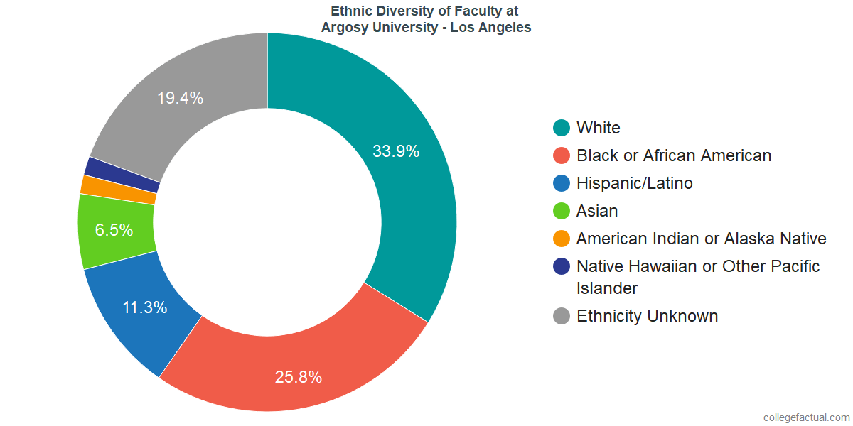 Ethnic Diversity of Faculty at Argosy University - Los Angeles