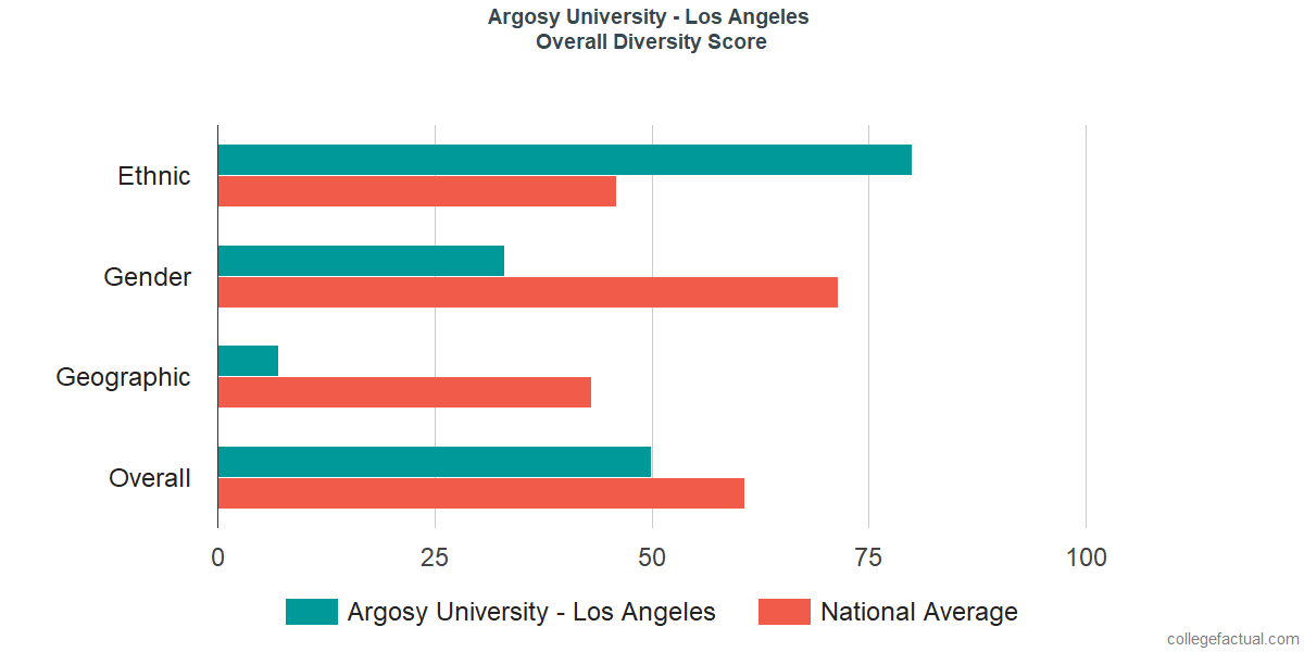 Overall Diversity at Argosy University - Los Angeles
