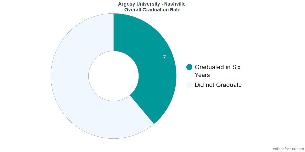 Undergraduate Graduation Rate at Argosy University - Nashville