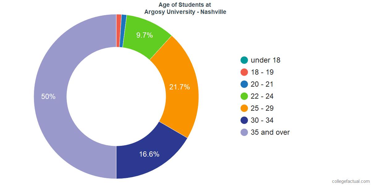 Age of Undergraduates at Argosy University - Nashville