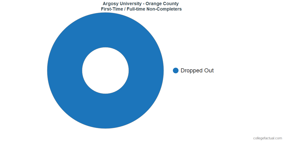 Non-completion rates for first time / full-time students at Argosy University - Orange County