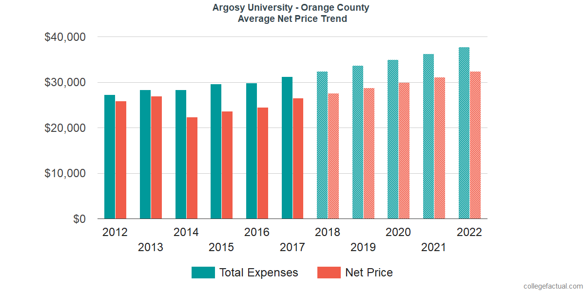 Net Price Trends at Argosy University - Orange County