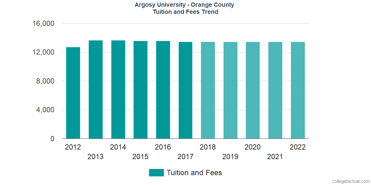 Tuition and Fees Trends at Argosy University - Orange County