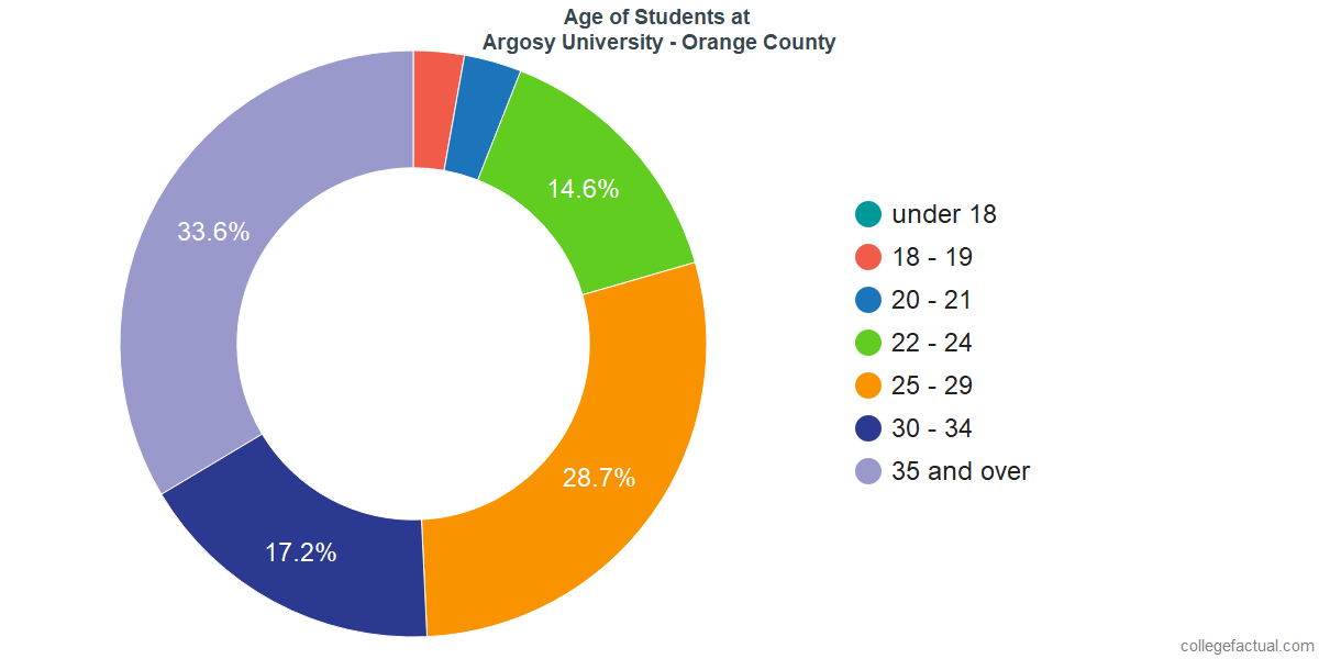 Undergraduate Age Diversity at Argosy University - Orange County